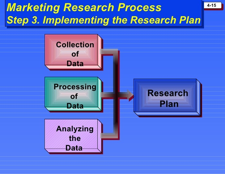 marketing research by philip kotler Chapter 4 mcq's : marketing management 13th edition by kotler chapter 4: conducting marketing research and forecasting demand 1- the first step in the marketing research process is _____ develop the research plan.