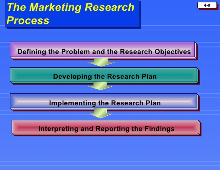 Marketing research process 7 steps