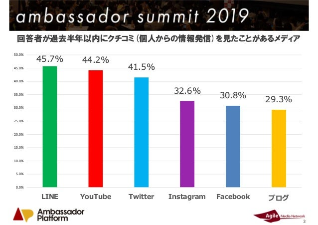 ソーシャルメディア別クチコミ投稿購買転換率調査結果 Slide 3