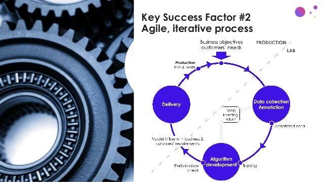 Key Success Factor #2 Agile, iterative process