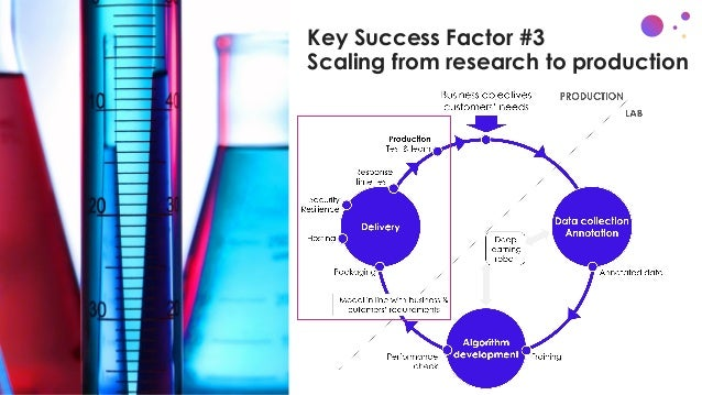 Key Success Factor #3 Scaling from research to production