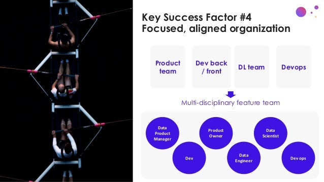 Key Success Factor #4 Focused, aligned organization Data Product Manager Product Owner Data Scientist Data Engineer Dev Mu...