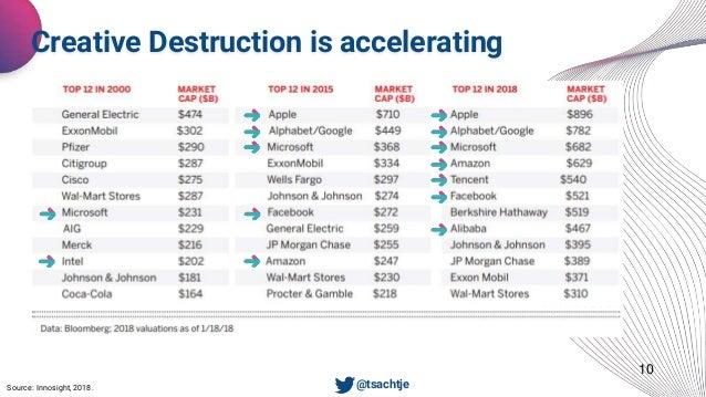 10 Creative Destruction is accelerating • @tsachtjeSource: Innosight, 2018.