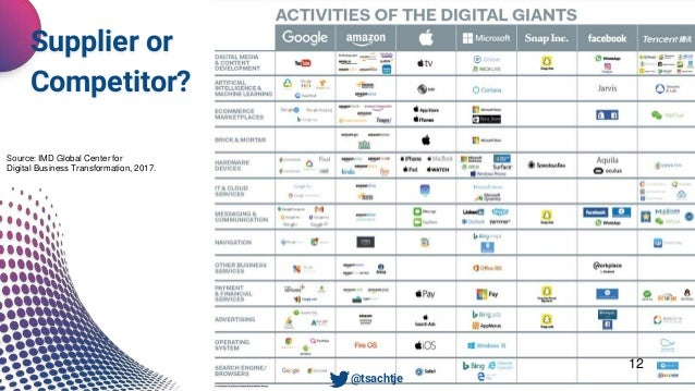 12 Source: IMD Global Center for Digital Business Transformation, 2017. Supplier or Competitor? • @tsachtje
