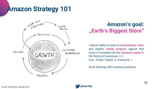"15 Amazon Strategy 101 Source: CB Insights, January 2018. • @tsachtje Amazon's goal: ""Earth's Biggest Store"" « Bezos' abil..."