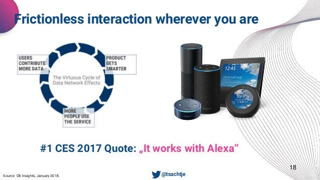 """18 Frictionless interaction wherever you are • @tsachtje #1 CES 2017 Quote: """"It works with Alexa"""" Source: CB Insights, Jan..."""