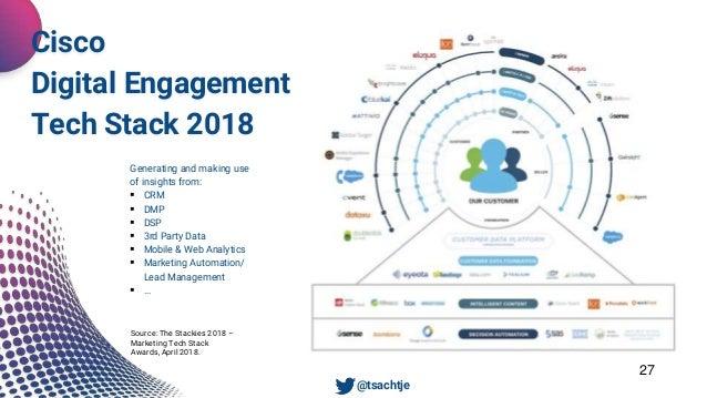 Unsere Dienstleistungen 27 Cisco Digital Engagement Tech Stack 2018 • @tsachtje Source: The Stackies 2018 – Marketing Tech...