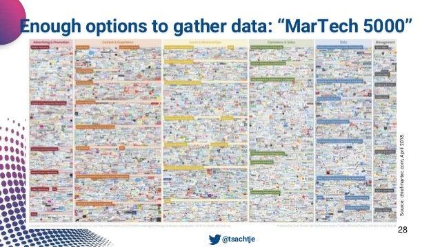 "Unsere Dienstleistungen 28 • @tsachtje Source:chiefmartec.com,April2018. Enough options to gather data: ""MarTech 5000"""
