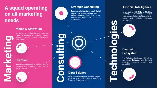 A squad operating on all marketing needs Technologies Our highly accredited experts have 20 years experience in leading aw...