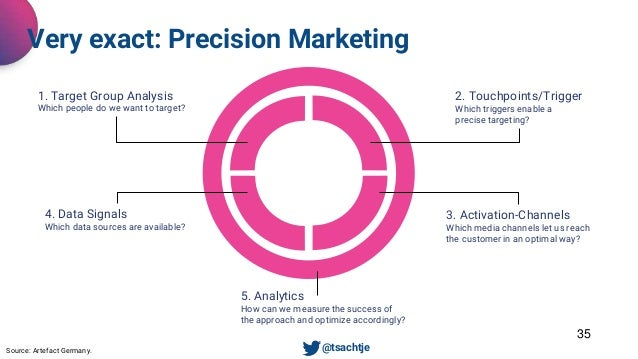 35 Very exact: Precision Marketing • @tsachtjeSource: Artefact Germany. 1. Target Group Analysis Which people do we want t...