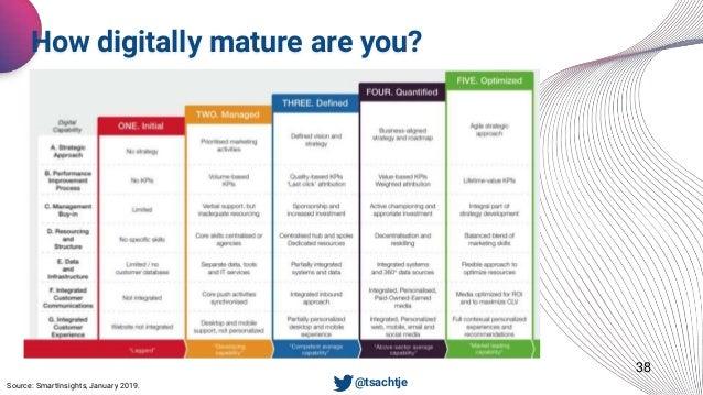 38 How digitally mature are you? Source: SmartInsights, January 2019. • @tsachtje