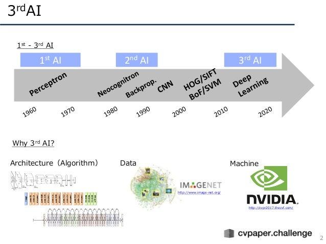 敵対的生成ネットワーク(GAN) Slide 2