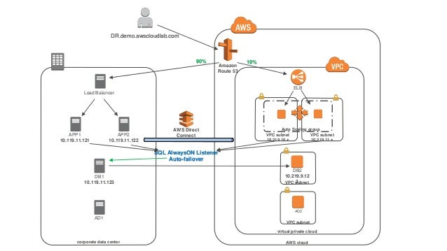 Disaster Recovery, Continuity of Operations, Backup, and