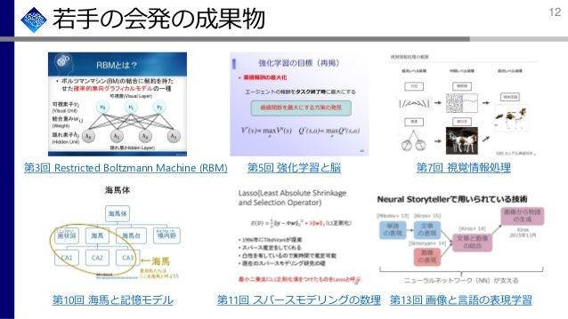 若手の会発の成果物 第3回 Restricted Boltzmann Machine (RBM) 第5回 強化学習と脳 第11回 スパースモデリングの数理第10回 海馬と記憶モデル 第7回 視覚情報処理 第13回 画像と言語の表現学習 12