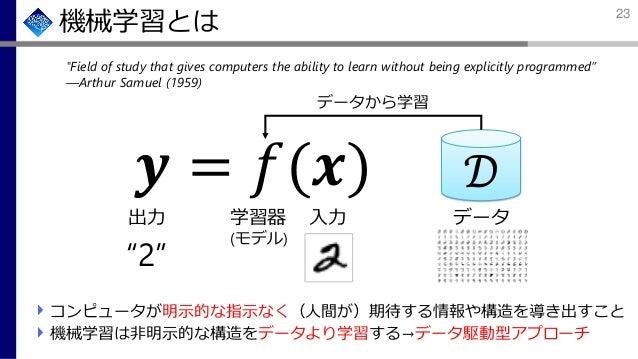 """機械学習とは 𝒚 = 𝑓(𝒙) 出力 入力学習器 (モデル) """"2"""" コンピュータが明示的な指示なく(人間が)期待する情報や構造を導き出すこと 機械学習は非明示的な構造をデータより学習する→データ駆動型アプローチ データ 𝒟 データから学習 """"..."""