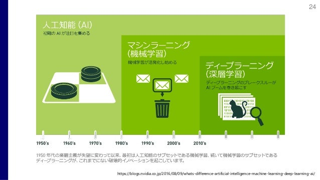 https://blogs.nvidia.co.jp/2016/08/09/whats-difference-artificial-intelligence-machine-learning-deep-learning-ai/ 24