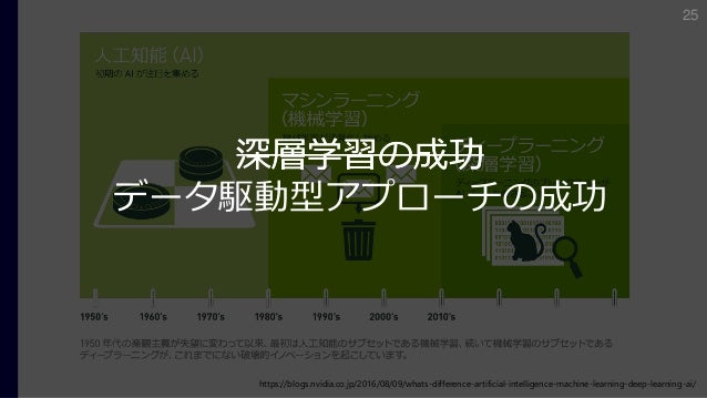 https://blogs.nvidia.co.jp/2016/08/09/whats-difference-artificial-intelligence-machine-learning-deep-learning-ai/ 深層学習の成功 ...
