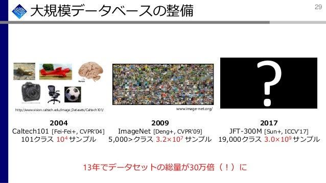大規模データベースの整備 13年でデータセットの総量が30万倍(!)に http://www.vision.caltech.edu/Image_Datasets/Caltech101/ 2004 Caltech101 [Fei-Fei+, CV...