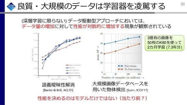 良質・大規模のデータは学習器を凌駕する (深層学習に限らない) データ駆動型アプローチにおいては、 データ量の増加に対して性能が対数的に増加する現象が観察されている 語義曖昧性解消 [Banko & Brill, ACL'01] 大規模画像デー...