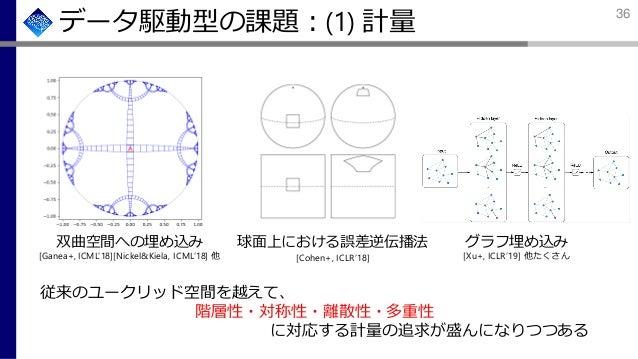 データ駆動型の課題:(1) 計量 従来のユークリッド空間を越えて、 階層性・対称性・離散性・多重性 に対応する計量の追求が盛んになりつつある 双曲空間への埋め込み [Ganea+, ICML'18][Nickel&Kiela, ICML'18]...