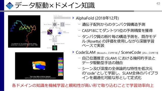 データ駆動×ドメイン知識 AlphaFold (2018年12月) 遺伝子配列からのタンパク質構造予測 CASP18にてダントツ1位の予測精度を獲得 タンパク質の断片毎の構造予測を、既存モデ ル (Rosetta) の評価を使用しながら深層学習...