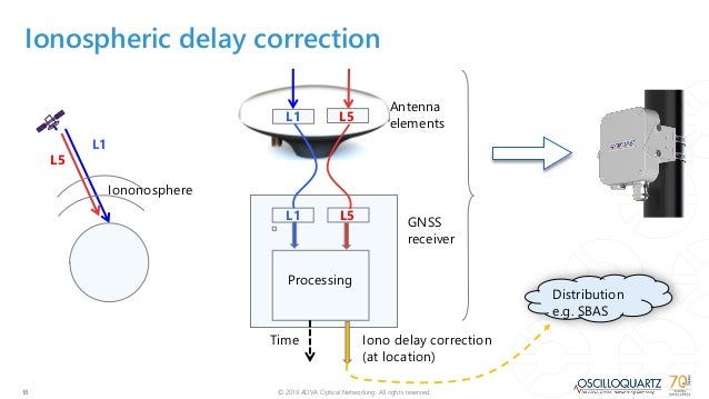 Reducing time errors for GNSS: Time for multiband?