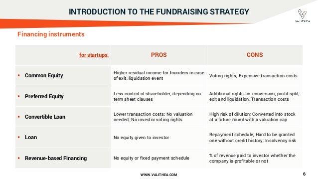 Startup Valuation for pre-revenue companies