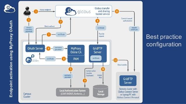 EndpointactivationusingMyProxyOAuth Best practice configuration
