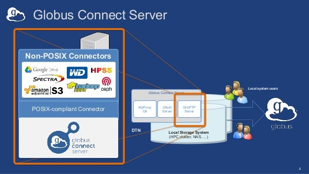 Globus Connect Server 4 Local system users Local Storage System (HPC cluster, NAS, …) Globus Connect Server MyProxy CA Gri...