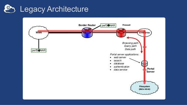 Legacy Architecture 10GE Border Router WAN Firewall Enterprise perfSONAR perfSONAR Filesystem (data store) 10GE Portal Ser...