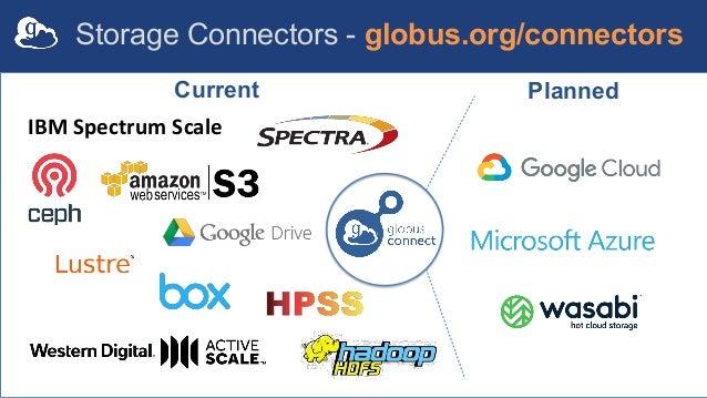IBM Spectrum Scale Current Planned Storage Connectors - globus.org/connectors