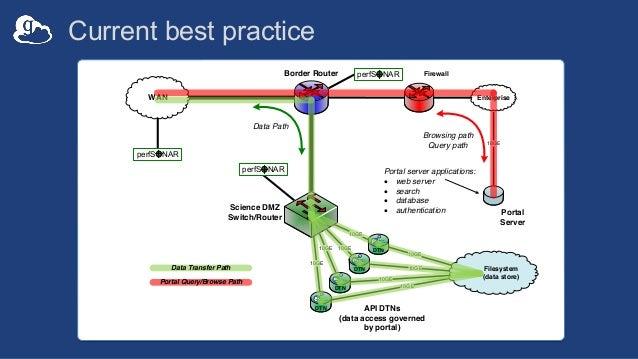 Current best practice 10GE10GE 10GE 10GE Border Router WAN Science DMZ Switch/Router Firewall Enterprise perfSONAR perfSON...