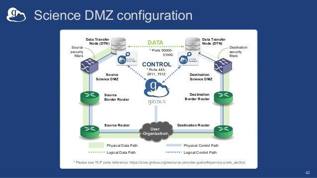 Science DMZ configuration 42 Source security filters Destination security filters Destination Science DMZ Source Science D...