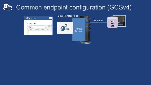 ext* XFS ZFS ~/ ~/scratch Common endpoint configuration (GCSv4) Data Transfer Node POSIX Connector