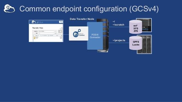 ext* XFS ZFS GPFS Lustre ~/projects Common endpoint configuration (GCSv4) Data Transfer Node POSIX Connector ~/ ~/scratch