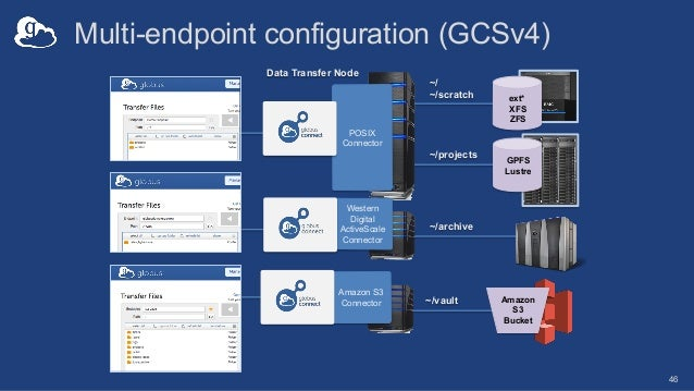 ~/vault ext* XFS ZFS GPFS Lustre ~/projects Multi-endpoint configuration (GCSv4) 46 Data Transfer Node POSIX Connector Wes...