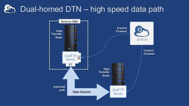 Dual-homed DTN – high speed data path Data Transfer Node GridFTP Server Science DMZ Control Channel Data Transfer Node Gri...