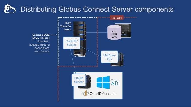 ext* XFS ZFS Distributing Globus Connect Server components Data Transfer Node OAuth Server GridFTP Server MyProxy CA Scien...