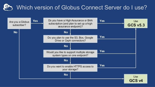 Which version of Globus Connect Server do I use? Are you a Globus subscriber? Do you have a High Assurance or BAA subscrip...