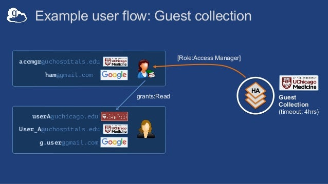 Example user flow: Guest collection HA accmgr@uchospitals.edu ham@gmail.com Guest Collection (timeout: 4hrs) redirect à UC...