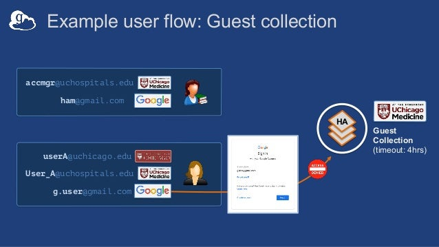 Groups accessing HA guest collections • Policy options – Session enforcement – strict – Authentication assurance timeout •...
