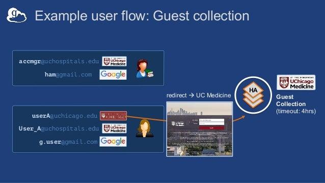 Globus Connect Server v5 installation flow • Install GCSv5.3+ binaries • Register the endpoint at developers.globus.org • ...