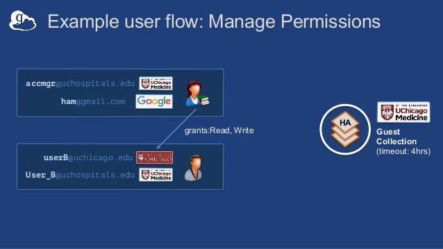 Globus Connect Personal (GCP) • New version for high assurance data handling • Allow user to choose an identity for use wi...