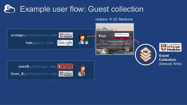Globus security features - service • Secure operations – Intrusion detection and prevention – Performance and health monit...