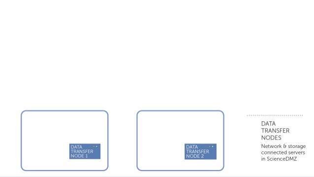Transitioning terminology • Host endpoints è Mapped collections – Need local account to access data • Shared endpoints è G...