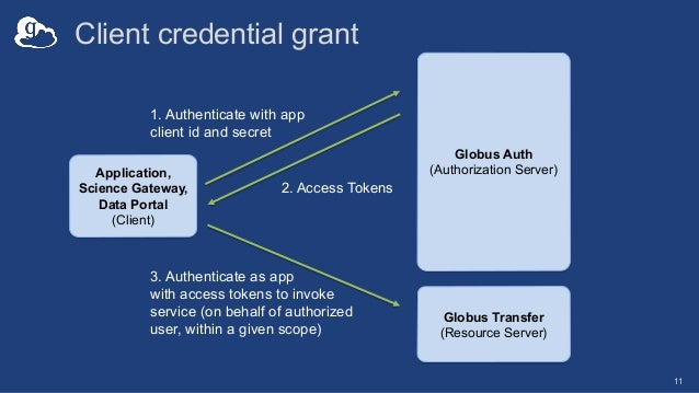 Client credential grant 11 1. Authenticate with app client id and secret 2. Access Tokens Application, Science Gateway, Da...