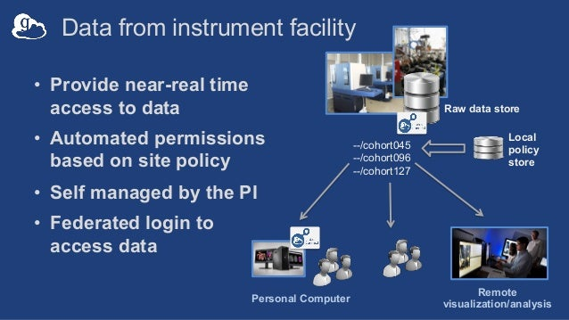 Data from instrument facility • Provide near-real time access to data • Automated permissions based on site policy • Self ...