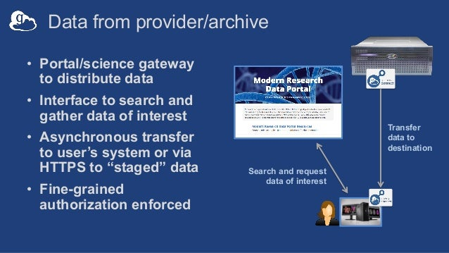 Data from provider/archive • Portal/science gateway to distribute data • Interface to search and gather data of interest •...