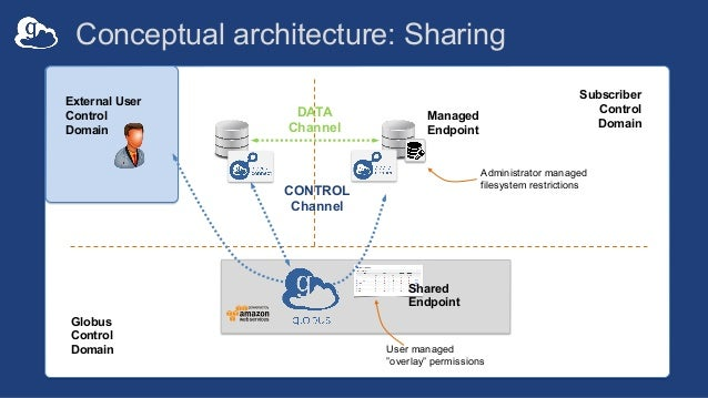 """Conceptual architecture: Sharing Managed Endpoint Subscriber Control Domain Globus Control Domain User managed """"overlay"""" p..."""