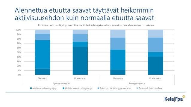 Alennettua etuutta saavat täyttävät heikommin aktiivisuusehdon kuin normaalia etuutta saavat 0% 10% 20% 30% 40% 50% 60% 70...